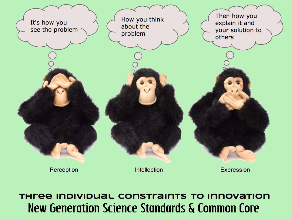 3Monkeys-NGSS-CC